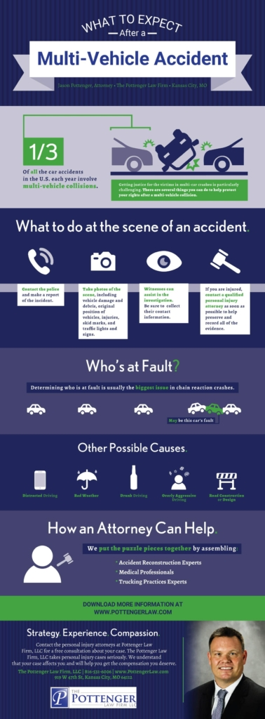 InfoGraphic: What to Expect after a Multi-Vehicle Accident